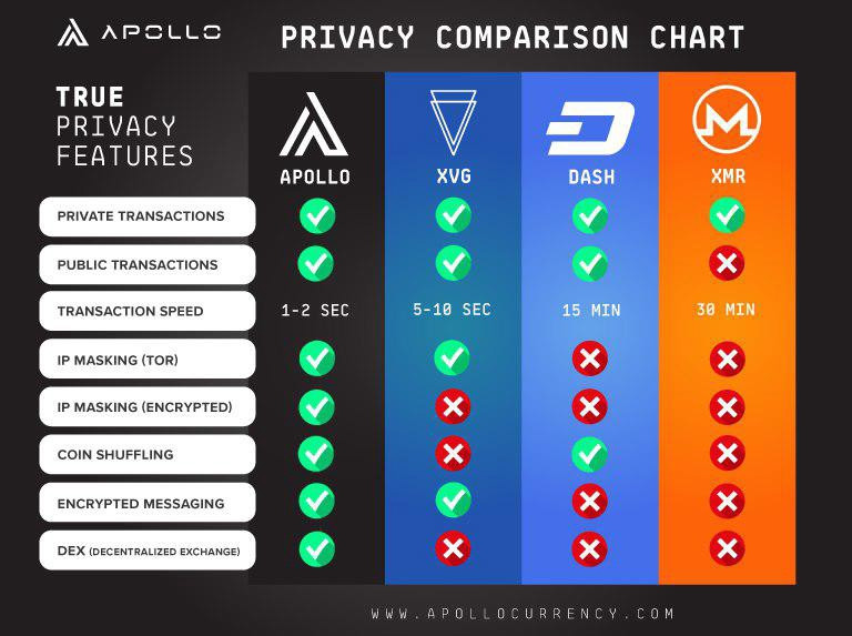 Apollo und Privacy Coins