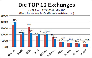 die TOP 10 Exchanges nach Tages-Volumen