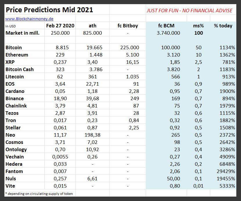 crypto price forecast mid 2021