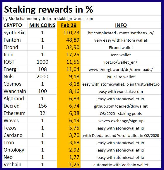 Staking rewards 2020